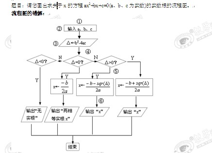 数学:《流程图的画法错解剖析》学案