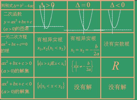 一元二次不等式及其解法2(新人教a版必修5)