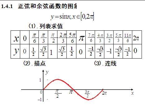 数学:《三角函数的图像性质》课件(新人教a版必修4)